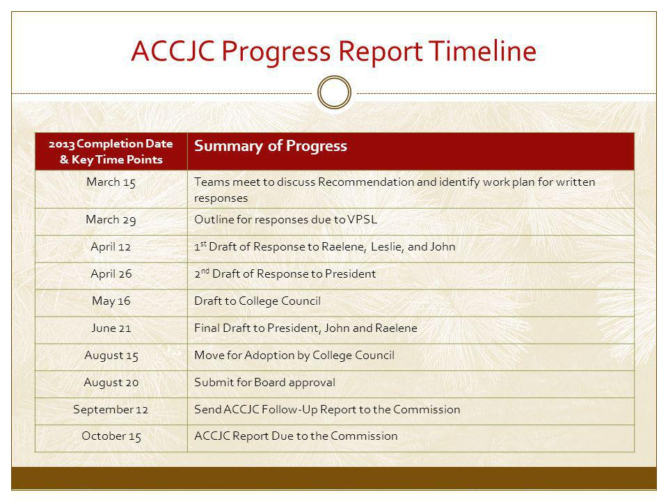 ACCJC Progress Report Timeline 2013 Completion Date & Key Time Points Summary of Progress March 15Teams meet to discuss Recommendation and identify work plan for written responses March 29Outline for responses due to VPSL April 121 st Draft of Response to Raelene, Leslie, and John April 262 nd Draft of Response to President May 16Draft to College Council June 21Final Draft to President, John and Raelene August 15Move for Adoption by College Council August 20Submit for Board approval September 12Send ACCJC Follow-Up Report to the Commission October 15ACCJC Report Due to the Commission