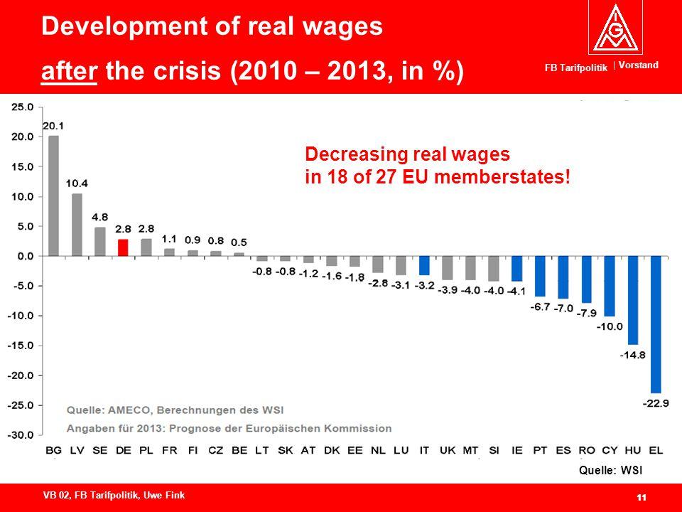 Vorstand FB Tarifpolitik 11 VB 02, FB Tarifpolitik, Uwe Fink 11 Development of real wages after the crisis (2010 – 2013, in %) Quelle: WSI Decreasing real wages in 18 of 27 EU memberstates!