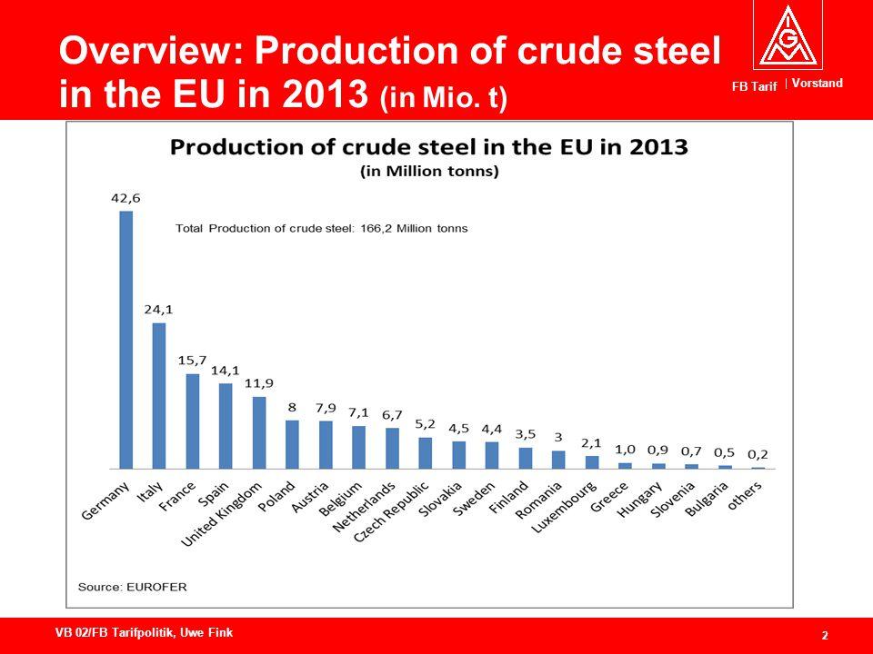 Vorstand FB Tarif 2 VB 02/FB Tarifpolitik, Uwe Fink Overview: Production of crude steel in the EU in 2013 (in Mio.