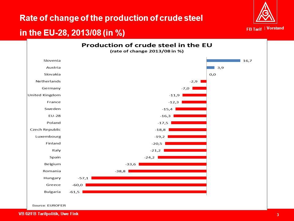 Vorstand FB Tarif 3 VB 02/FB Tarifpolitik, Uwe Fink Rate of change of the production of crude steel in the EU-28, 2013/08 (in %)