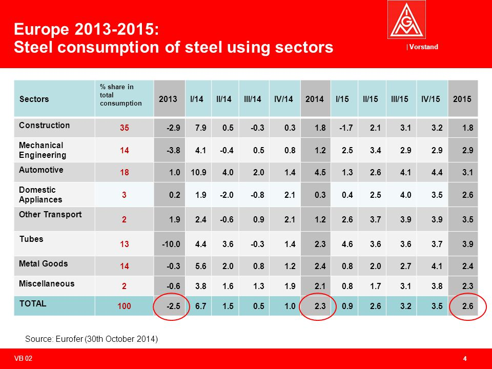 Vorstand Sectors % share in total consumption 2013I/14II/14III/14IV/142014I/15II/15III/15IV/152015 Construction 35-2.97.90.5-0.30.31.8-1.72.13.13.21.8 Mechanical Engineering 14-3.84.1-0.40.50.81.22.53.42.9 Automotive 181.010.94.02.01.44.51.32.64.14.43.1 Domestic Appliances 30.21.9-2.0-0.82.10.30.42.54.03.52.6 Other Transport 21.92.4-0.60.92.11.22.63.73.9 3.5 Tubes 13-10.04.43.6-0.31.42.34.63.6 3.73.9 Metal Goods 14-0.35.62.00.81.22.40.82.02.74.12.4 Miscellaneous 2-0.63.81.61.31.92.10.81.73.13.82.3 TOTAL 100-2.56.71.50.51.02.30.92.63.23.52.6 4 Europe 2013-2015: Steel consumption of steel using sectors Source: Eurofer (30th October 2014) VB 02
