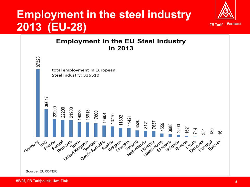 Vorstand FB Tarif 5 VB 02, FB Tarifpolitik, Uwe Fink Employment in the steel industry 2013 (EU-28)