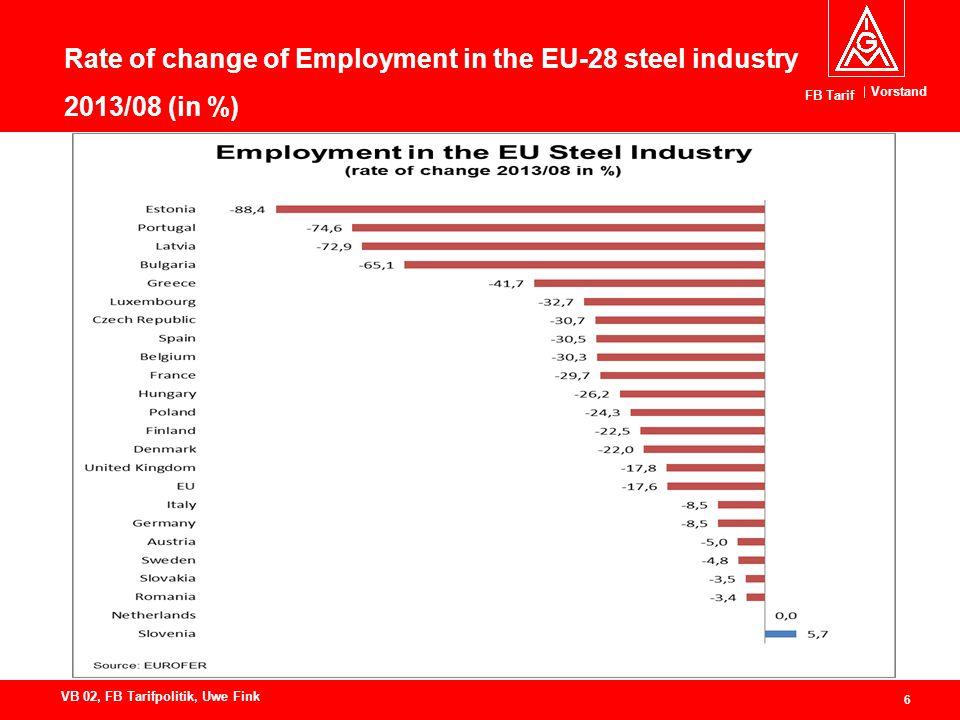 Vorstand FB Tarif 6 VB 02, FB Tarifpolitik, Uwe Fink Rate of change of Employment in the EU-28 steel industry 2013/08 (in %)