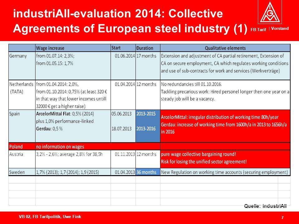 Vorstand FB Tarif 7 VB 02, FB Tarifpolitik, Uwe Fink industriAll-evaluation 2014: Collective Agreements of European steel industry (1) Quelle: industriAll