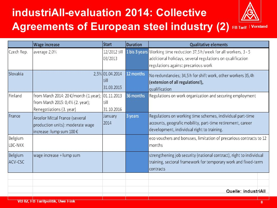 Vorstand FB Tarif 8 VB 02, FB Tarifpolitik, Uwe Fink industriAll-evaluation 2014: Collective Agreements of European steel industry (2) Quelle: industriAll