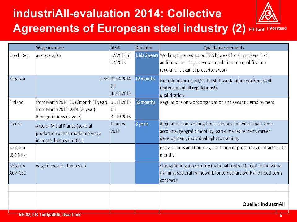 Vorstand FB Tarif 8 VB 02, FB Tarifpolitik, Uwe Fink industriAll-evaluation 2014: Collective Agreements of European steel industry (2) Quelle: industriAll