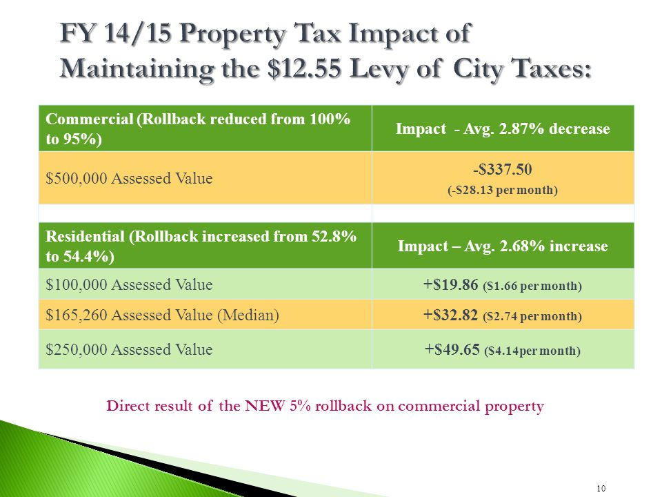 Commercial (Rollback reduced from 100% to 95%) Impact - Avg. 2.87% decrease $500,000 Assessed Value -$337.50 (-$28.13 per month) Residential (Rollback