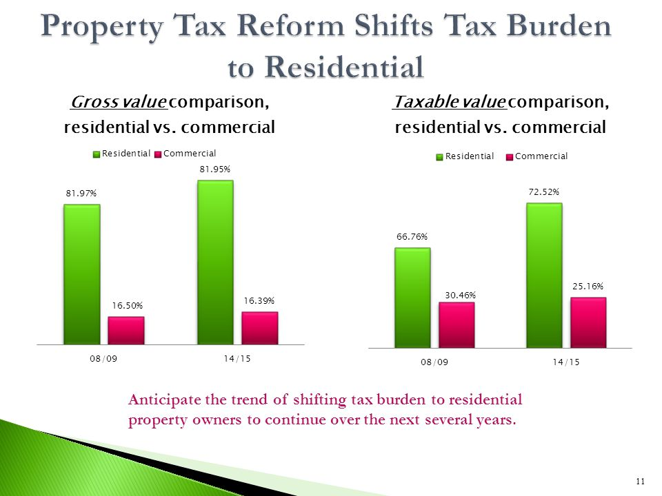 11 Anticipate the trend of shifting tax burden to residential property owners to continue over the next several years.