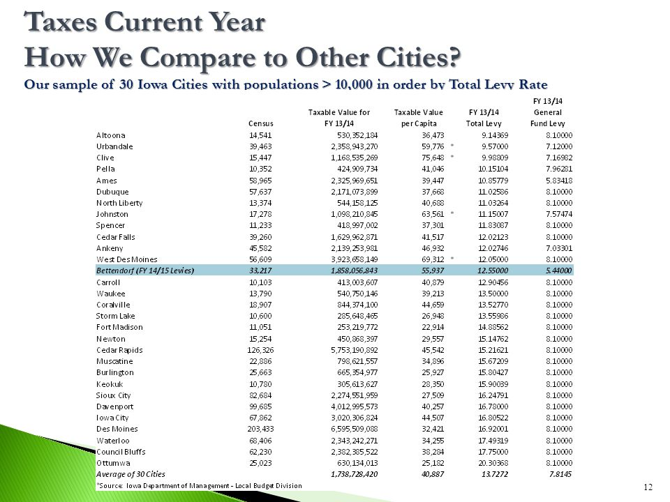 Taxes Current Year How We Compare to Other Cities? Our sample of 30 Iowa Cities with populations > 10,000 in order by Total Levy Rate 12