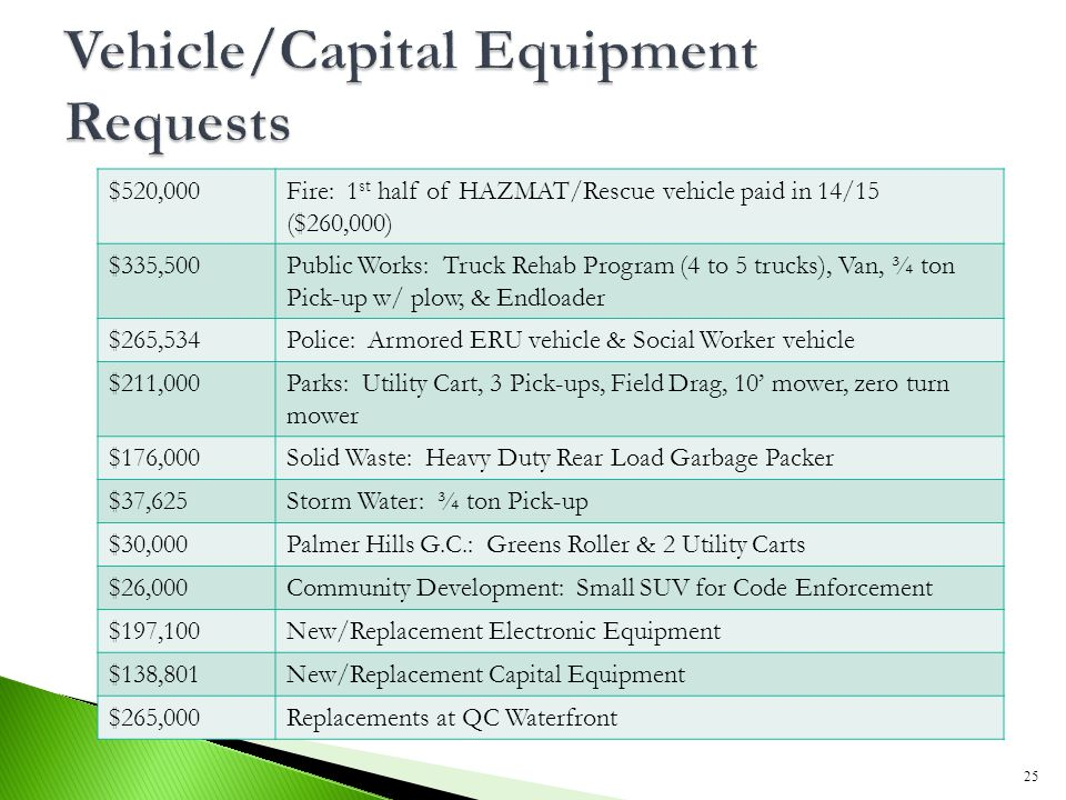 25 $520,000Fire: 1 st half of HAZMAT/Rescue vehicle paid in 14/15 ($260,000) $335,500Public Works: Truck Rehab Program (4 to 5 trucks), Van, ¾ ton Pick-up w/ plow, & Endloader $265,534Police: Armored ERU vehicle & Social Worker vehicle $211,000Parks: Utility Cart, 3 Pick-ups, Field Drag, 10' mower, zero turn mower $176,000Solid Waste: Heavy Duty Rear Load Garbage Packer $37,625Storm Water: ¾ ton Pick-up $30,000Palmer Hills G.C.: Greens Roller & 2 Utility Carts $26,000Community Development: Small SUV for Code Enforcement $197,100New/Replacement Electronic Equipment $138,801New/Replacement Capital Equipment $265,000Replacements at QC Waterfront