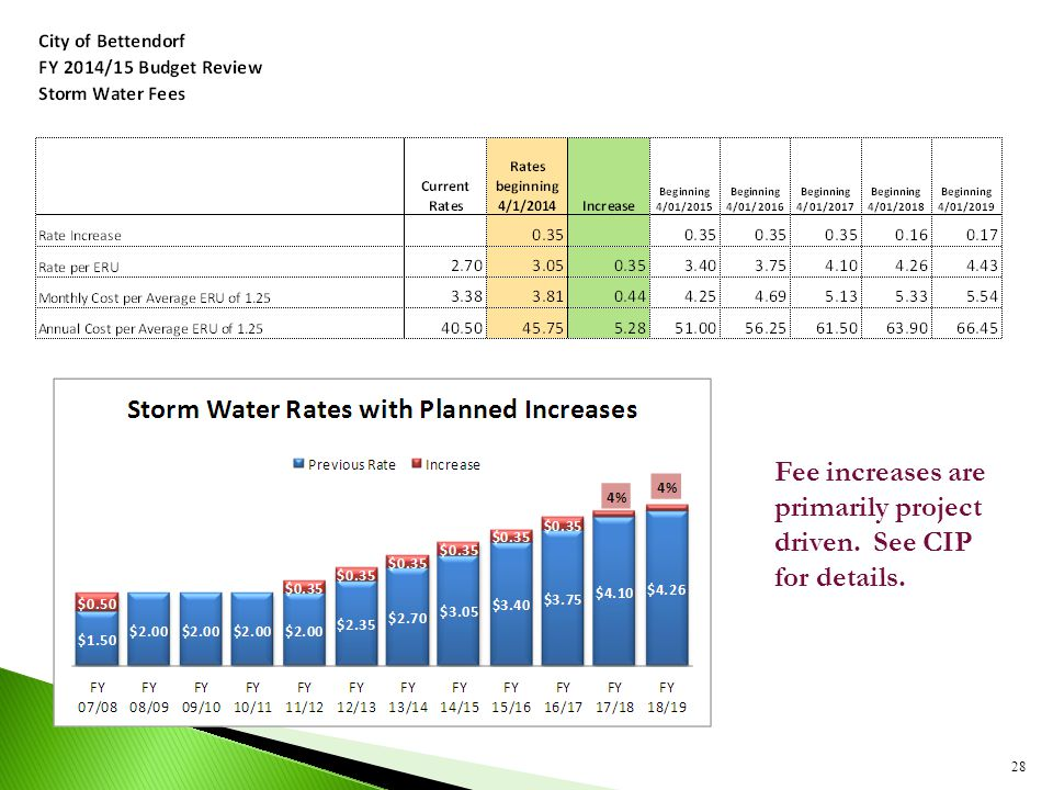 28 Fee increases are primarily project driven. See CIP for details.