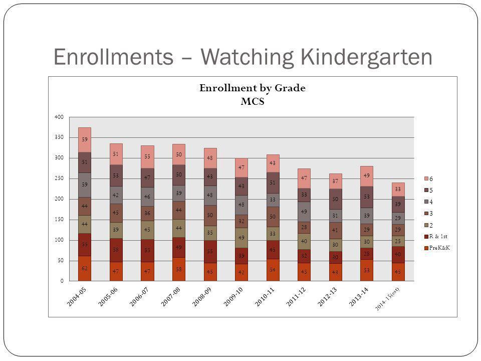 Enrollments – Watching Kindergarten