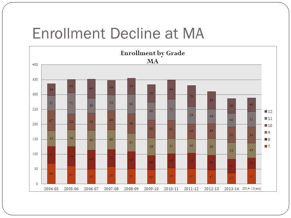 Enrollment Decline at MA