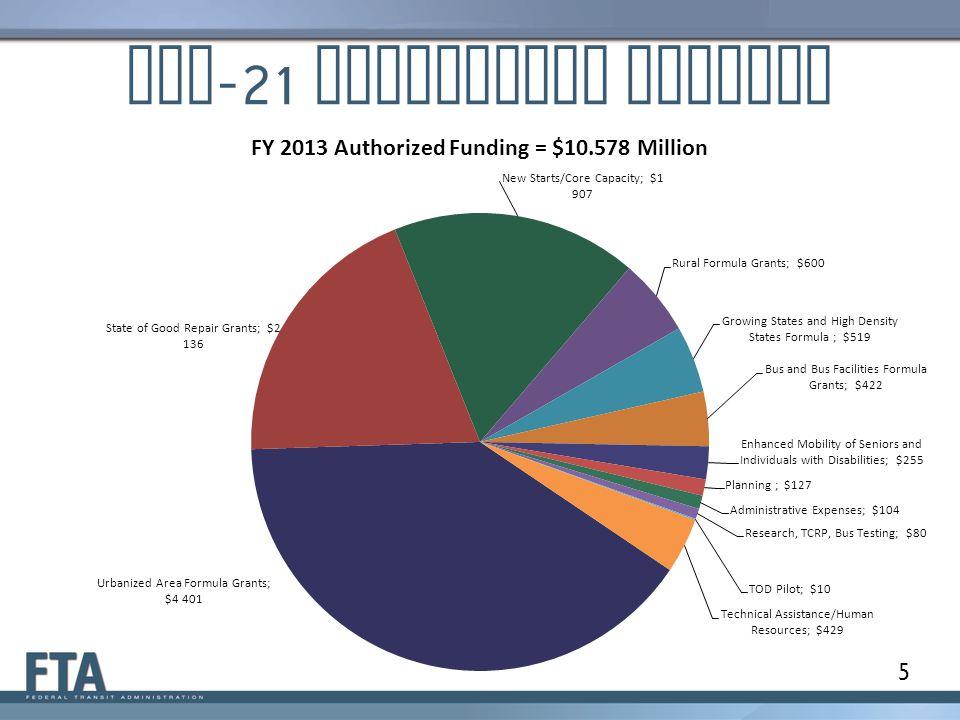 MAP -21 Authorized Funding 5