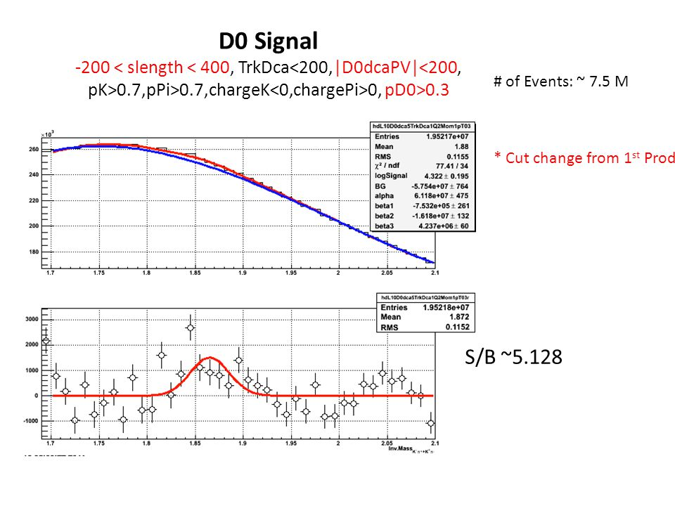 D0 Signal -200 0.7,pPi>0.7,chargeK 0, pD0>0.3 S/B ~5.128 * Cut change from 1 st Prod # of Events: ~ 7.5 M