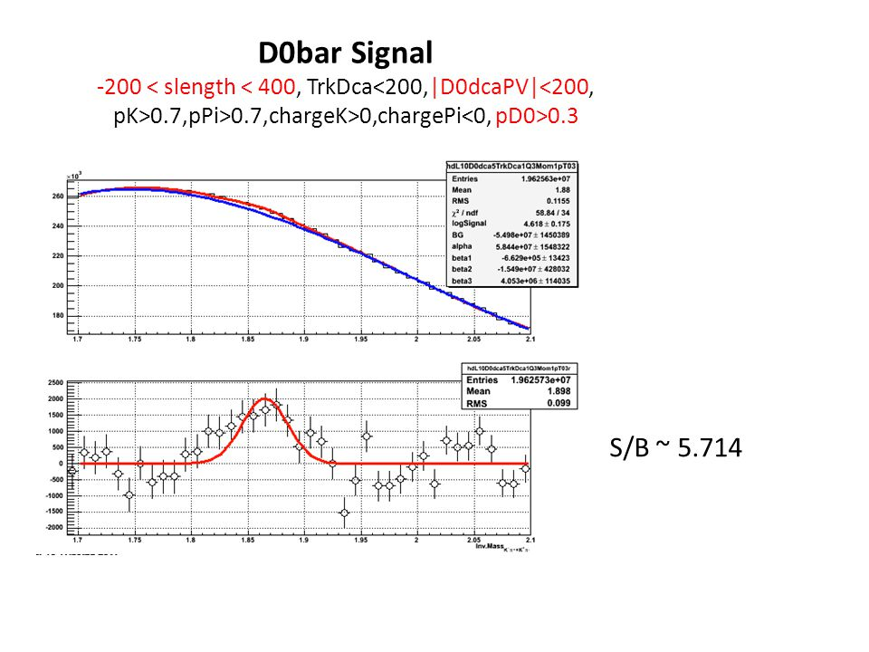D0bar Signal -200 0.7,pPi>0.7,chargeK>0,chargePi 0.3 S/B ~ 5.714