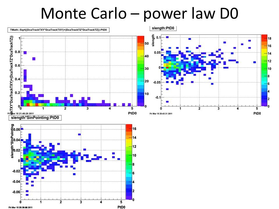 Monte Carlo – power law D0