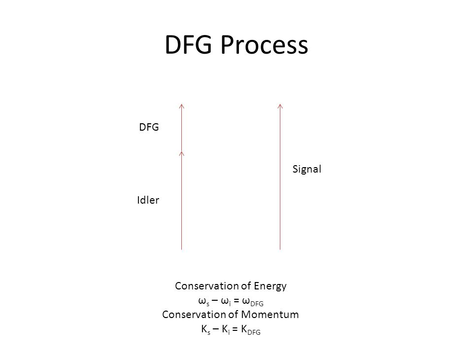 DFG Process Signal Idler DFG Conservation of Energy ω s – ω i = ω DFG Conservation of Momentum K s – K i = K DFG