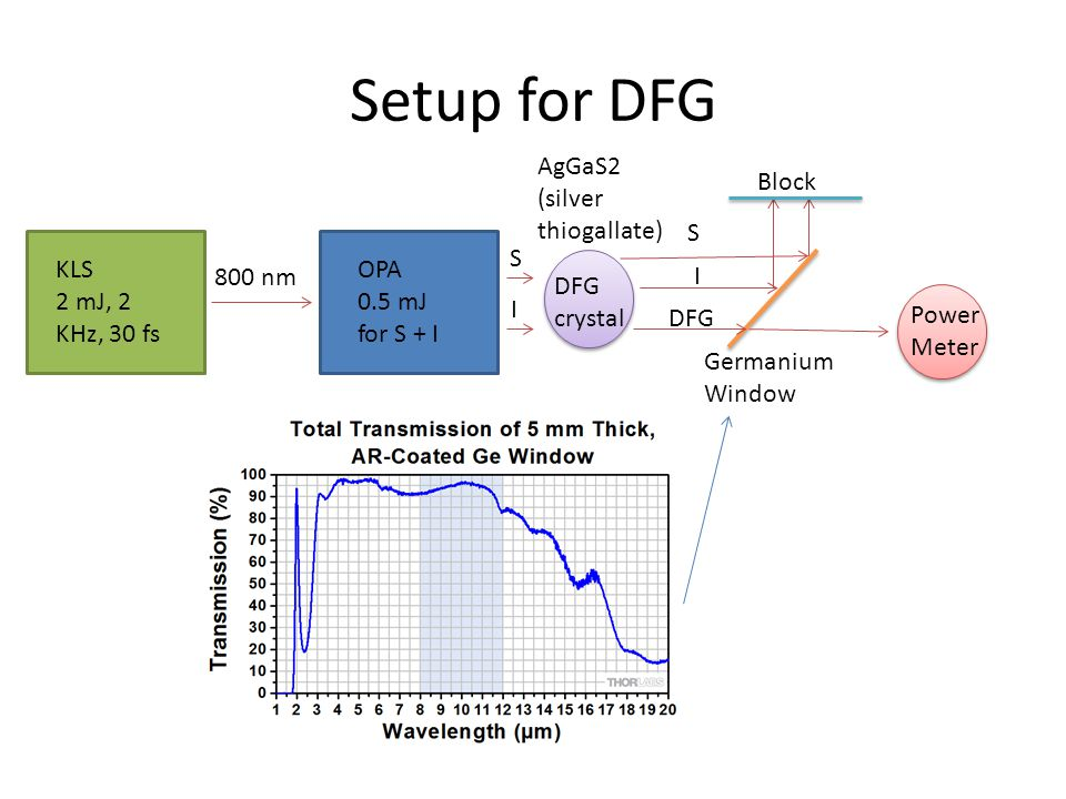 Data Showed Phase Matching Signal = 1470 nm Idler = 1750 nm 1/λ s – 1/ λ i = 1/λ DFG λ DFG = 9200 nm Energy Split: S = 83% I = 17%