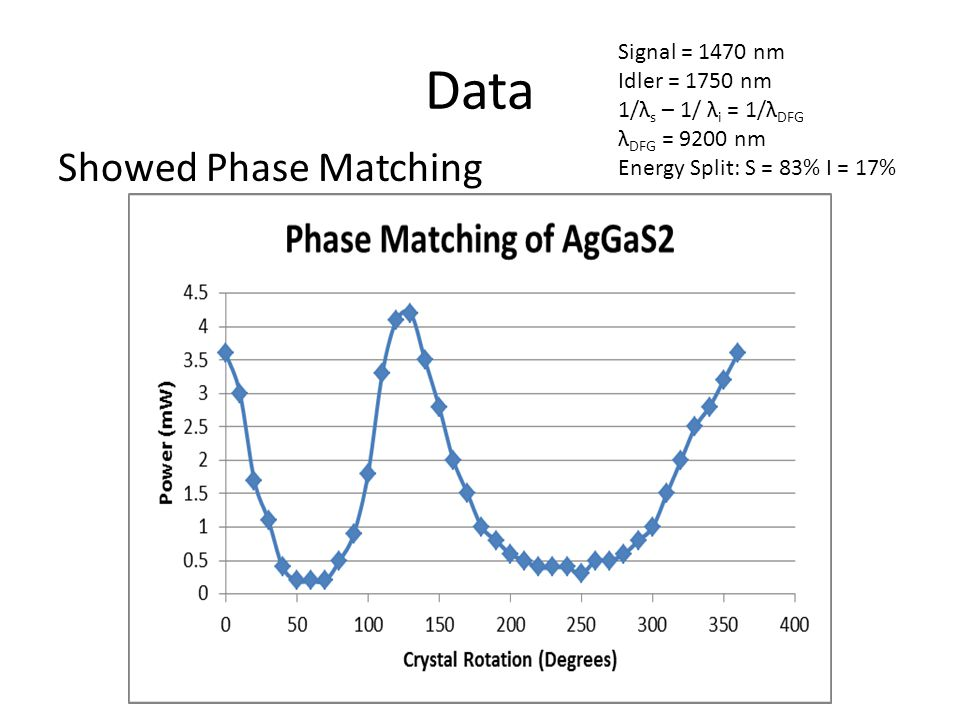 Data Showed Phase Matching Signal = 1470 nm Idler = 1750 nm 1/λ s – 1/ λ i = 1/λ DFG λ DFG = 9200 nm Energy Split: S = 83% I = 17%