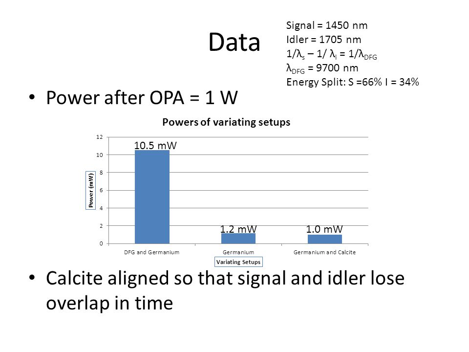 Data Power after OPA = 1 W Calcite aligned so that signal and idler lose overlap in time Signal = 1450 nm Idler = 1705 nm 1/λ s – 1/ λ i = 1/λ DFG λ DFG = 9700 nm Energy Split: S =66% I = 34% 1.2 mW1.0 mW 10.5 mW