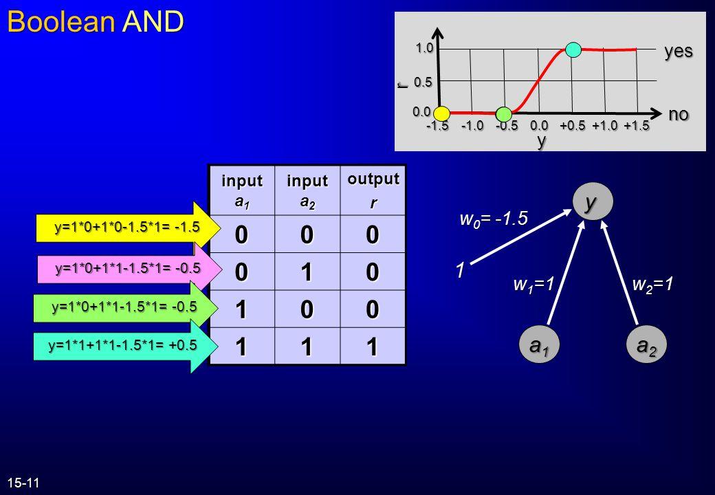 r y 0.0 0.5 1.0 0.0 +1.0+1.5+0.5-0.5-1.5 yes no input a 1 input a 2 outputr 000 011 101 111 a2a2a2a2 y a1a1a1a1 w 2 =1 w 1 =1 w 0 = -0.5 1 y=1*0+1*0-0