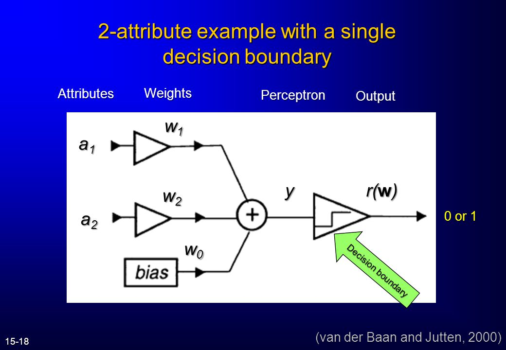 Alternative perceptrons Discrete output classes e.g. lithology Continuous output classes (e.g. porosity) Intermediate results (in hidden layer) (van d