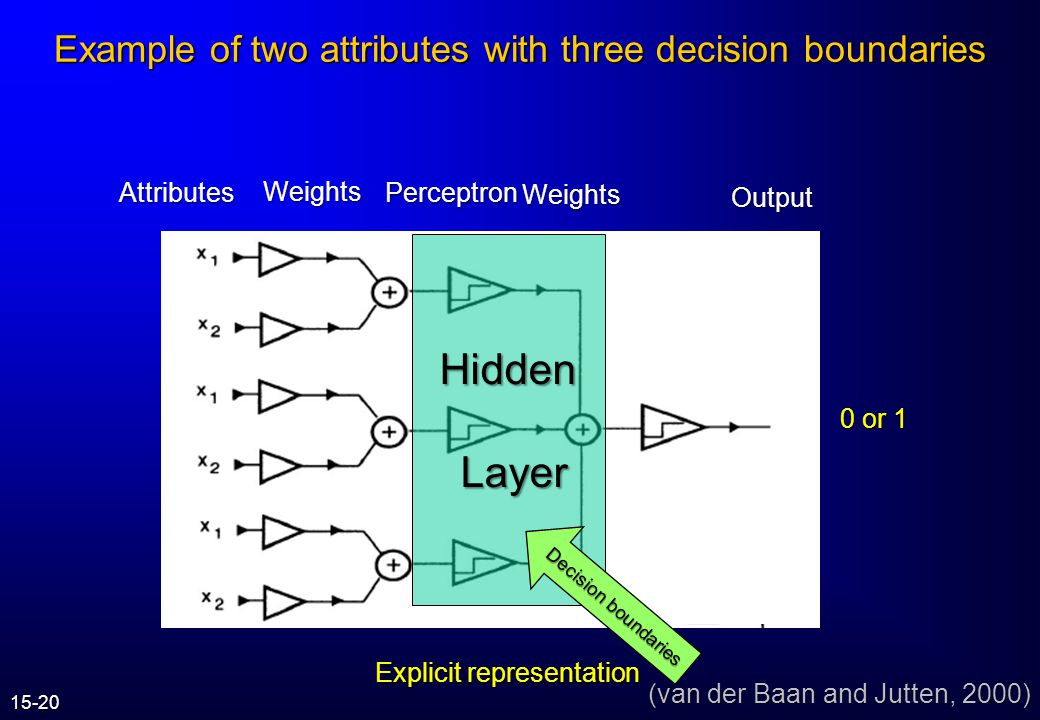Example of two attributes with a single decision boundary (van der Baan and Jutten, 2000) a1a1a1a1 a2a2a2a2 Class 1 Class 2 Decision boundary a 2 =-w 1 /w 2 *a 1 +w 0 /w 1 Brad Brad says: We could have more than one decision boundary! 15-19