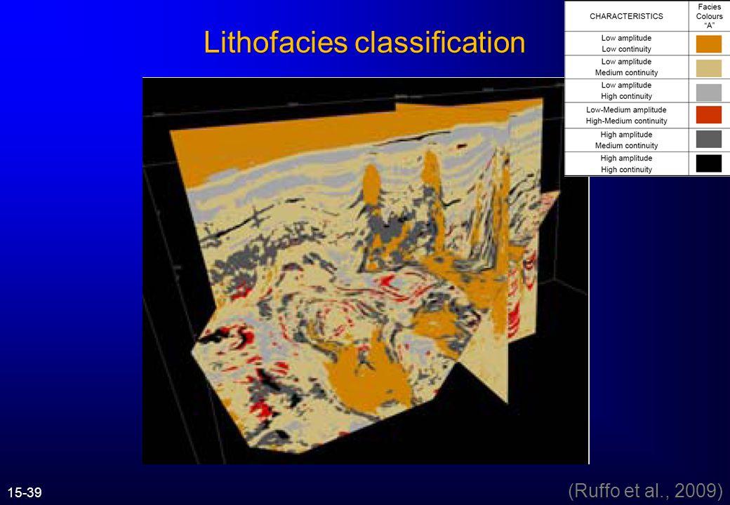 Lithofacies classification scheme (Ruffo et al., 2009) 15-38