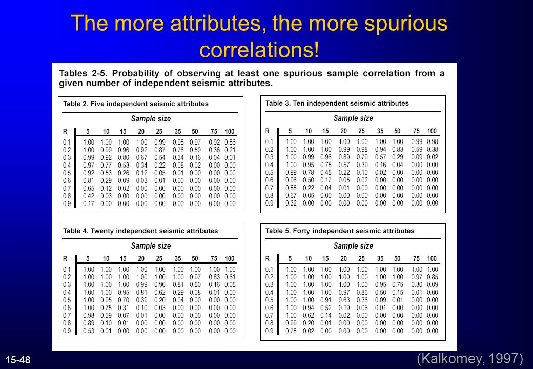 (Kalkomey, 1997) Spurious Correlations A spurious correlation is a sample correlation that is large in absolute value purely by chance.