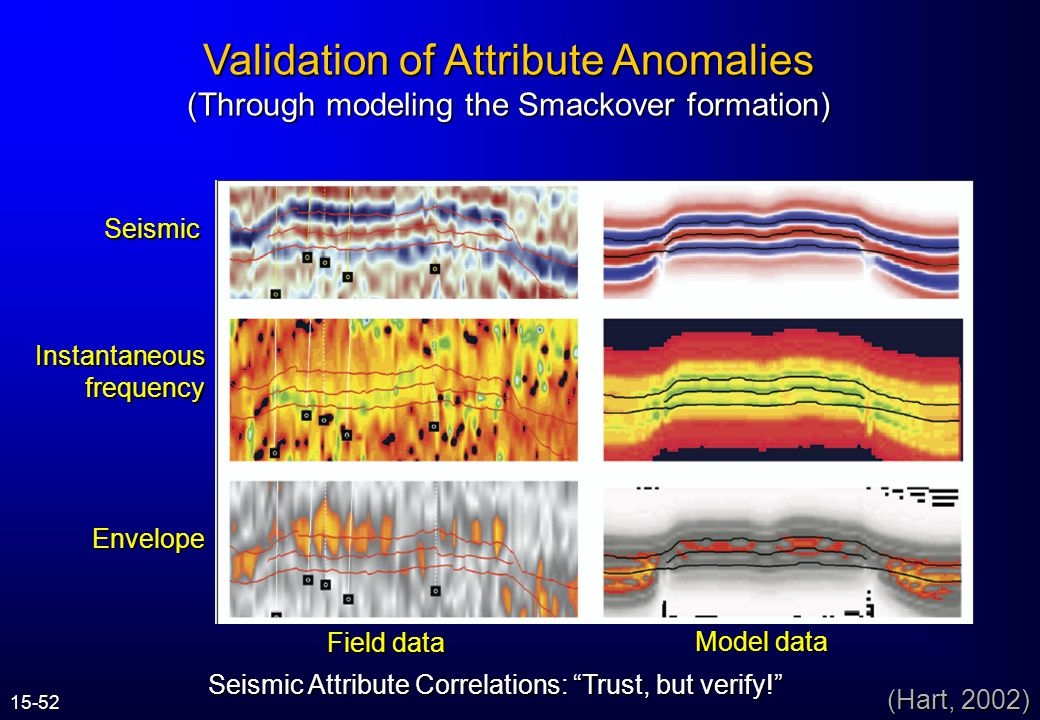 Validation of Attribute Anomalies (Porosity prediction in lower Brushy Canyon) Right map has higher statistical significance and is geologically more realistic From probabilistic neural network.