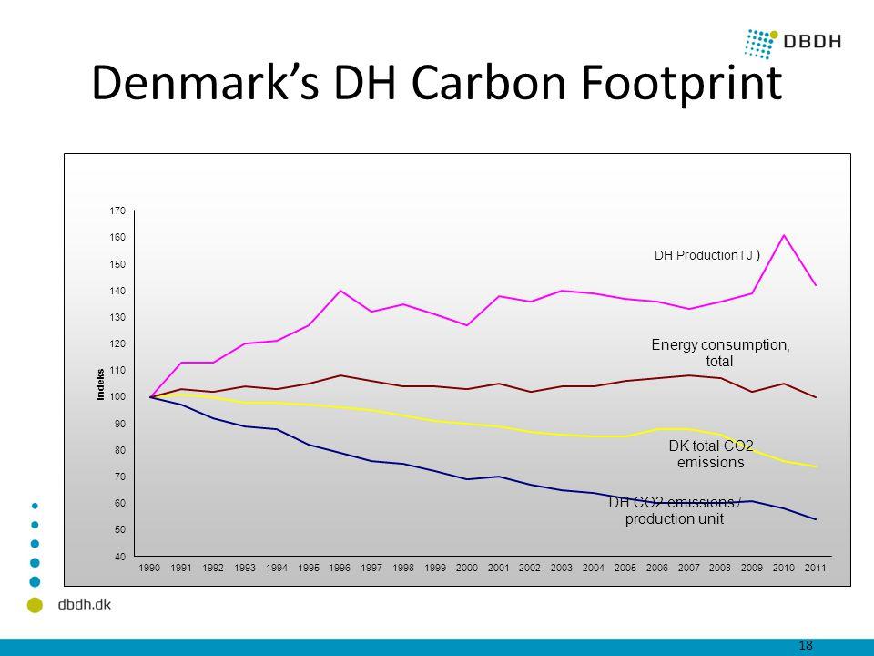 Denmark's DH Carbon Footprint 18 DBDH & Cowi