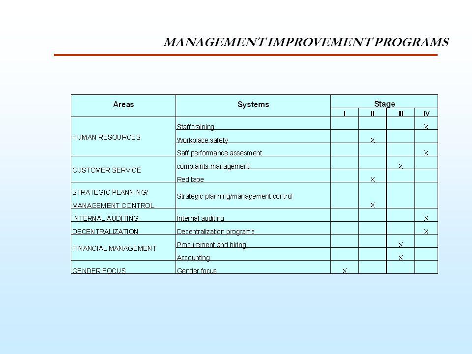 MANAGEMENT IMPROVEMENT PROGRAMS