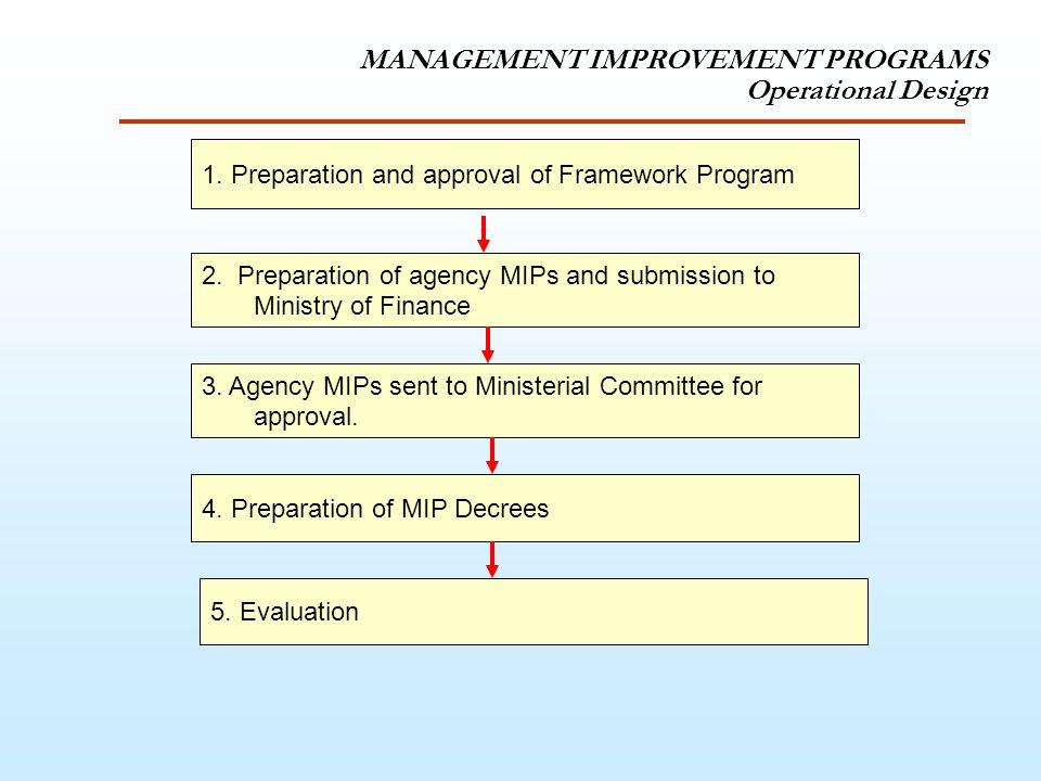 MANAGEMENT IMPROVEMENT PROGRAMS Operational Design 1.