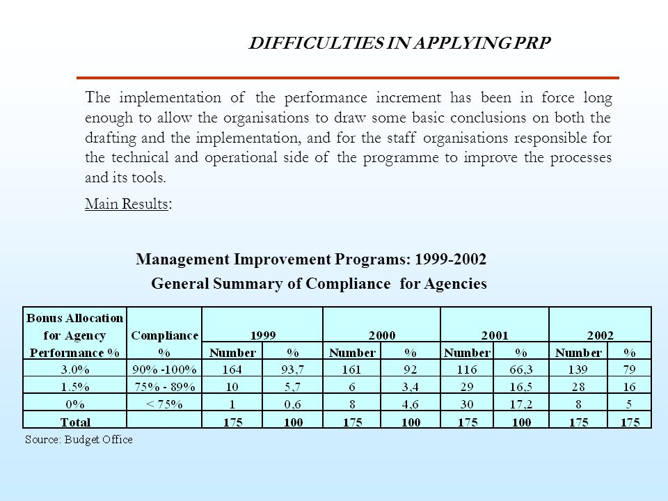 T he implementation of the performance increment has been in force long enough to allow the organisations to draw some basic conclusions on both the drafting and the implementation, and for the staff organisations responsible for the technical and operational side of the programme to improve the processes and its tools.