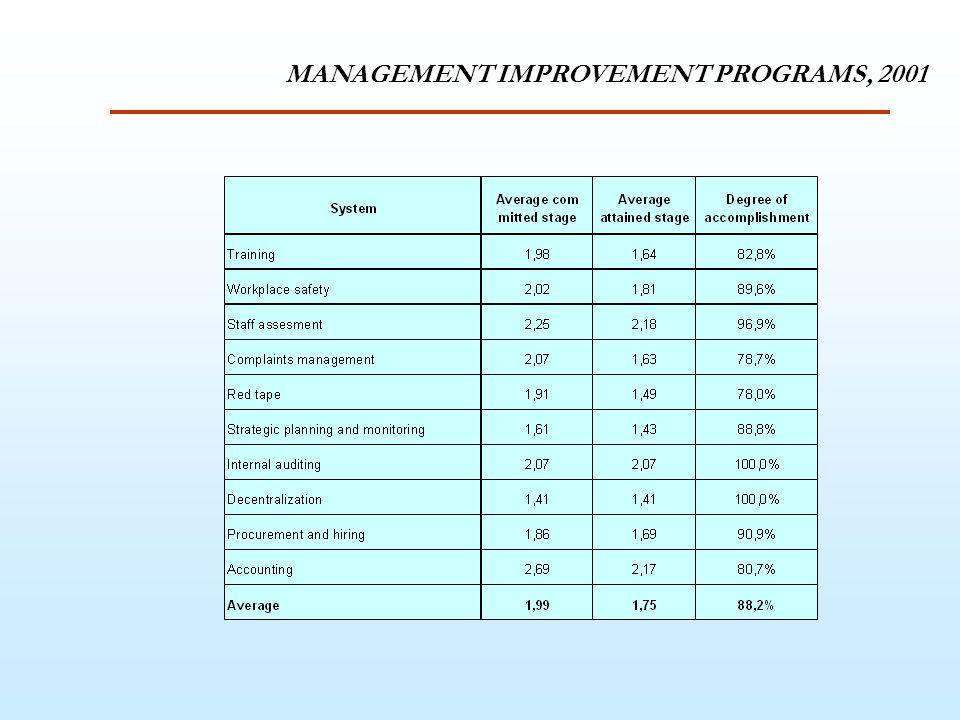 MANAGEMENT IMPROVEMENT PROGRAMS, 2001