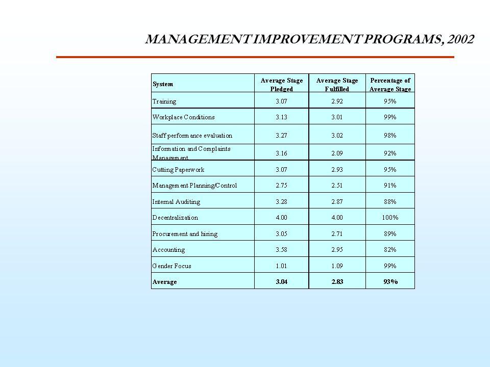 MANAGEMENT IMPROVEMENT PROGRAMS, 2002