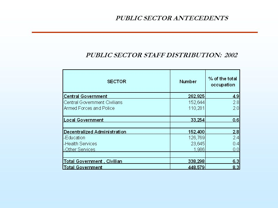 PUBLIC SECTOR ANTECEDENTS PUBLIC SECTOR STAFF DISTRIBUTION: 2002