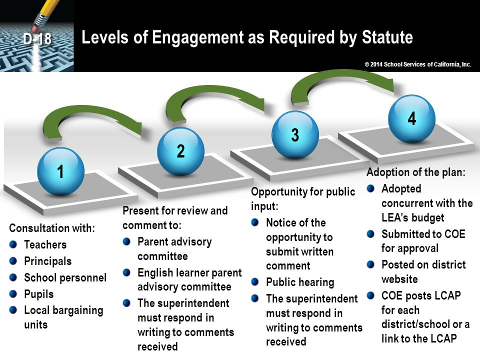 Levels of Engagement as Required by Statute 1 2 3 4 Consultation with: Teachers Principals School personnel Pupils Local bargaining units Present for review and comment to: Parent advisory committee English learner parent advisory committee The superintendent must respond in writing to comments received Opportunity for public input: Notice of the opportunity to submit written comment Public hearing The superintendent must respond in writing to comments received Adoption of the plan: Adopted concurrent with the LEA's budget Submitted to COE for approval Posted on district website COE posts LCAP for each district/school or a link to the LCAP © 2014 School Services of California, Inc.