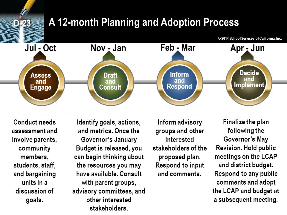 A 12-month Planning and Adoption Process © 2014 School Services of California, Inc. Assess and Engage Draft and Consult Inform and Respond Decide and