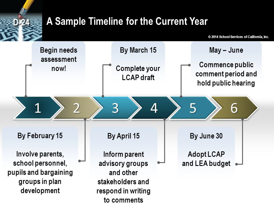 A Sample Timeline for the Current Year Begin needs assessment now! By March 15 Complete your LCAP draft May – June Commence public comment period and