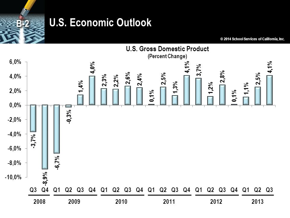 U.S. Economic Outlook © 2014 School Services of California, Inc. B-2