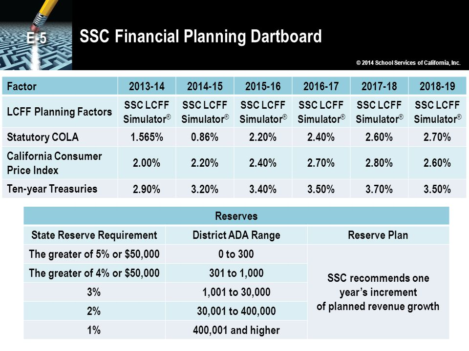 SSC Financial Planning Dartboard © 2014 School Services of California, Inc.