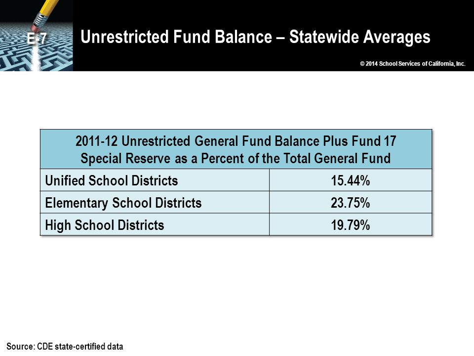Unrestricted Fund Balance – Statewide Averages Source: CDE state-certified data © 2014 School Services of California, Inc. E-7