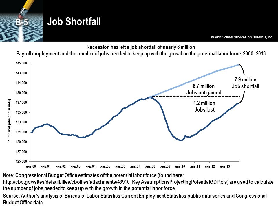 Job Shortfall © 2014 School Services of California, Inc. B-5 Recession has left a job shortfall of nearly 8 million Payroll employment and the number