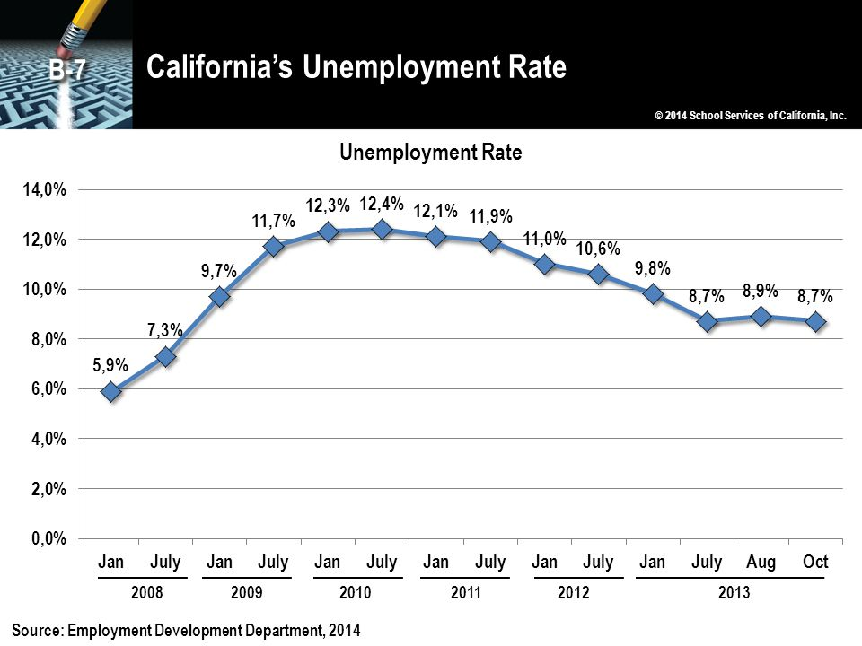 California's Unemployment Rate © 2014 School Services of California, Inc. B-7 Source: Employment Development Department, 2014 200820092010201120122013