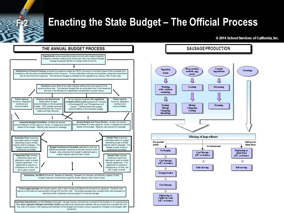 Enacting the State Budget – The Official Process © 2014 School Services of California, Inc. F-2 SAUSAGE PRODUCTION