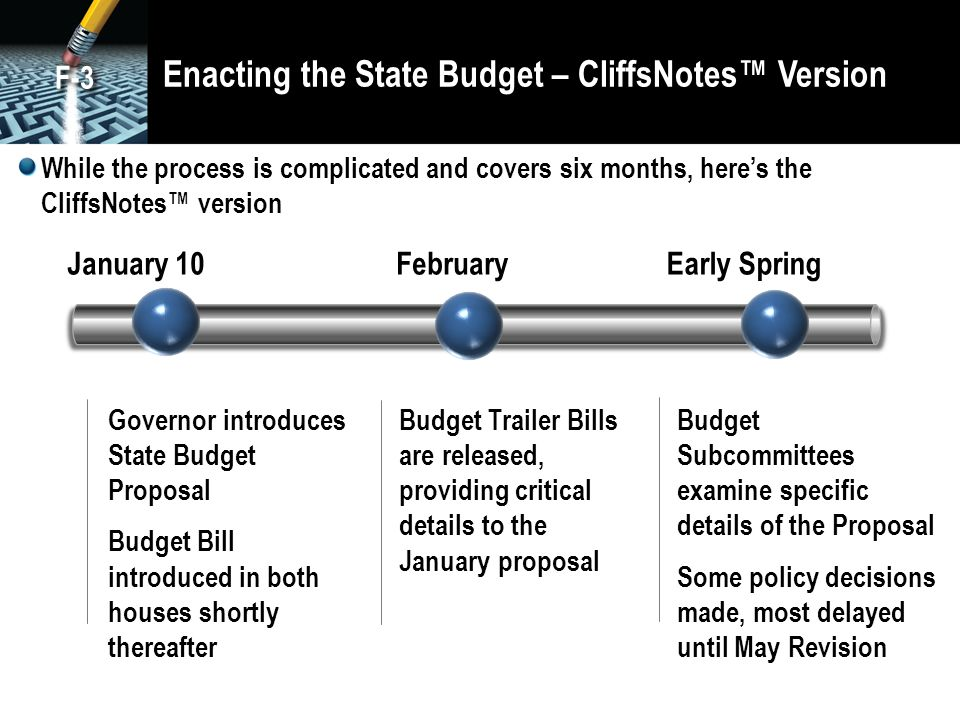 Enacting the State Budget – CliffsNotes™ Version While the process is complicated and covers six months, here's the CliffsNotes™ version Governor introduces State Budget Proposal Budget Bill introduced in both houses shortly thereafter January 10FebruaryEarly Spring Budget Trailer Bills are released, providing critical details to the January proposal Budget Subcommittees examine specific details of the Proposal Some policy decisions made, most delayed until May Revision F-3