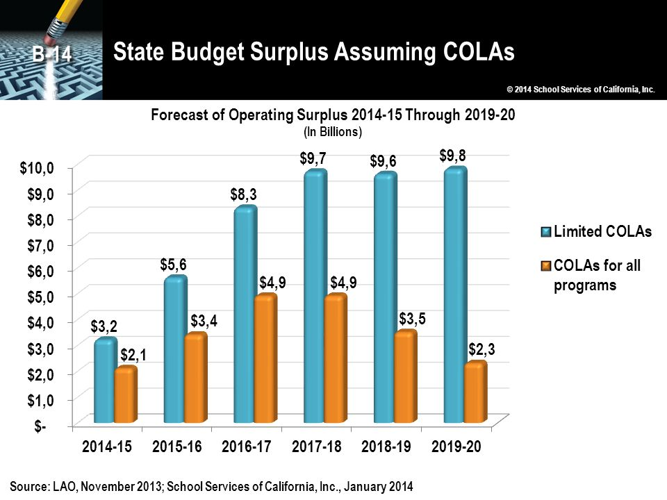 State Budget Surplus Assuming COLAs © 2014 School Services of California, Inc. B-14 Source: LAO, November 2013; School Services of California, Inc., J