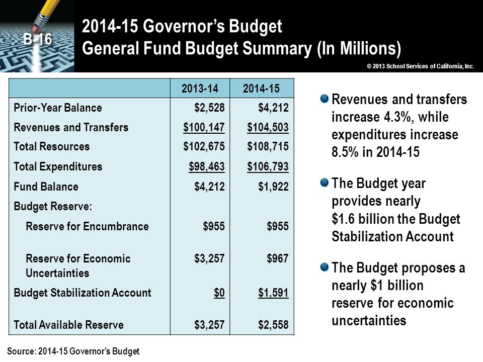 2014-15 Governor's Budget General Fund Budget Summary (In Millions) © 2013 School Services of California, Inc.